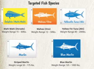 targeted fish species